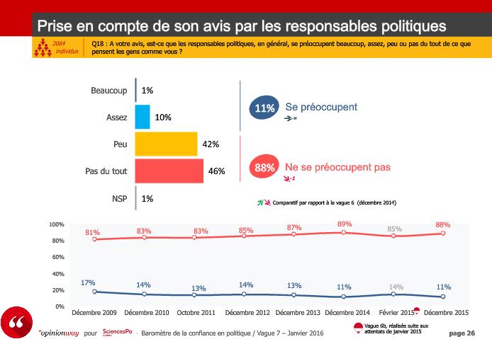 Vague 7 janvier 2016 Résultats par vague Le Baromètre de la confiance politique CEVIPOF