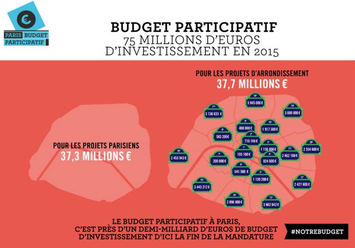 budget participatif1